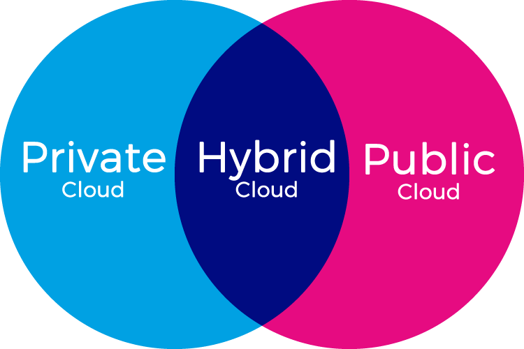 Private, Hybrid & Public cloud solutions for businesses